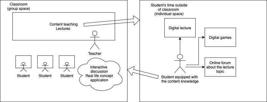 flipped classroom overview